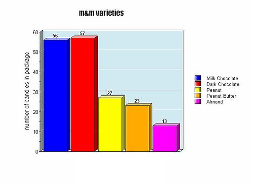 M&M Bar Chart