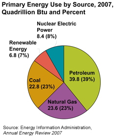 DOE Energy Use By Source